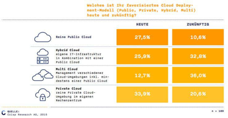 Favorisierte Cloud Deployment Modelle
