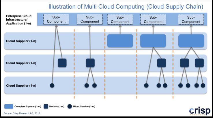 Illustration einer Multi-Cloud-Umgebung (Cloud Supply Chain)