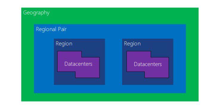"""Höhere Ausfallsicherheit durch """"Paired Regions"""": Nutzer von Azure-Cloud-Diensten können Daten sowie Ressourcen wie Virtual Machines und Datenbanken zwischen zwei Rechenzentren von Microsoft replizieren. Beide liegen in benachbarten Regionen, etwa West- und Nordeuropa, müssen aber mindestens 300 Meilen voneinander entfernt sein."""