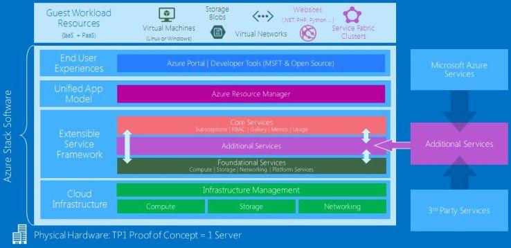 Seit Mitte 2017 können Kunden Microsoft Azure Stack ordern. Diese Lösung stellt einen Stack bereit, mit dem Anwender eine private Azure-Cloud im Unternehmen aufbauen können. Diese lässt sich an die Public Cloud von Microsoft anbinden.