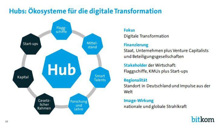 Digital Hubs sollen die Digitalisierung vorantreiben, fordert der Bitkom.