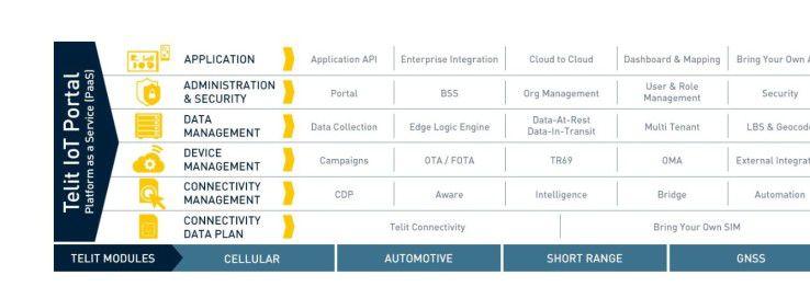 Das Telit IoT Portal wartet mit konfigurierbaren Warnungen auf.