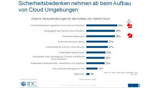 """Erstaunliches Ergebnis: Die IDC-Studie """"Hybrid Cloud in Deutschland 2015/16"""" zeigt, dass die Sicherheitsbedenken beim Aufbau von Cloud-Umgebungen im letzten Jahr erheblich abnahmen."""