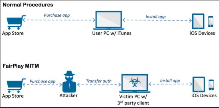 So kommt der Trojaner auf die iOS-Geräte