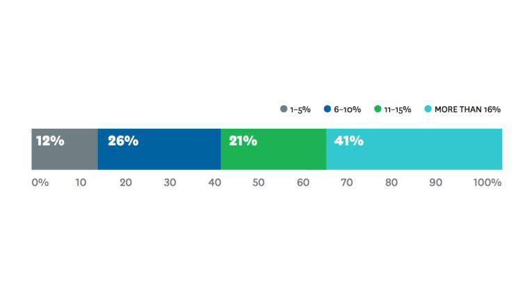 Komplexe Entscheidungs- und Geschäftsprozesse erhöhen laut einer Studie der Harvard Business Review die Betriebskosten von Unternehmen um etwa elf Prozent.