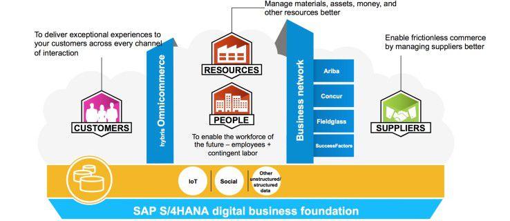 Digitalisierung in der Unternehmenspraxis: Geschäftsmodelle, Prozesse und die Interaktion mit Kunden und Partnern basiert auf einer integrierten Wissensbasis. Das reduziert die Komplexität des gesamten unternehmerischen Handelns, erhöht die Effizienz und eröffnet neue Marktchancen.