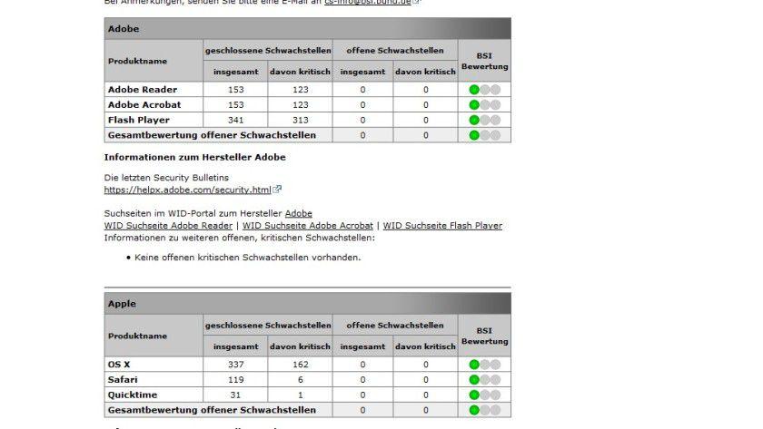 Die Schwachstellenampel des BUND-CERT informiert live über kritische Schwachstellen in beliebter Software.