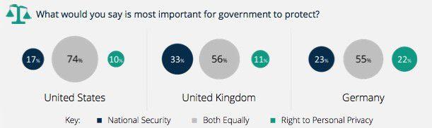 Für ein Drittel der befragten Briten ist die nationale Sicherheit wichtiger als der Schutz der Privatsphäre.