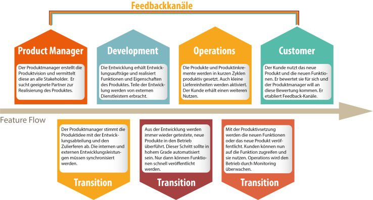 Abb. 2: Transitionsaufgaben und Feedback im Lean Business Development.