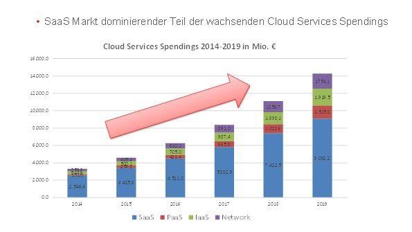 Die Ausgaben für Software as a Service wachsen laut Experton auch in den kommenden Jahren zweistellig.