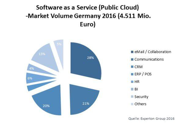 Mehr als 4,5 Milliarden Euro geben deutsche Nutzer im laufenden Jahr für SaaS-Lösungen aus.