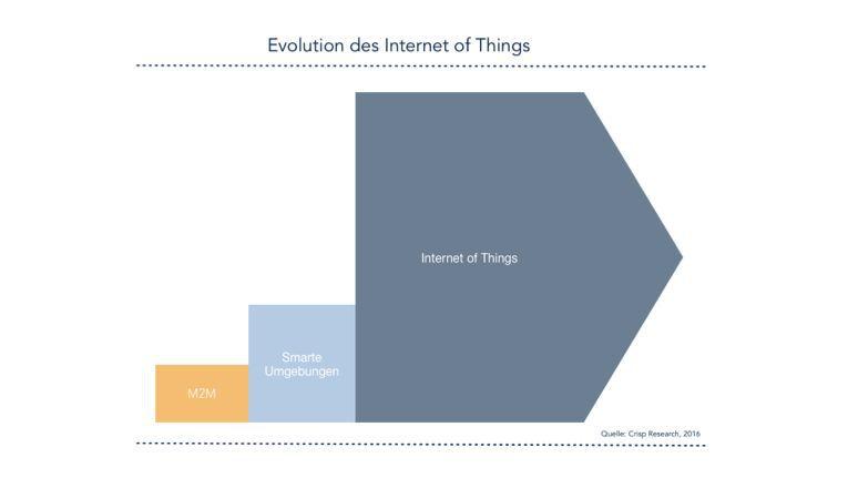 Die Evolution des Iot: Von M2M über smarte Umgebungen zum Internet of Things.