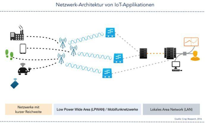Netzwerkarchitektur von IoT-Applikationen