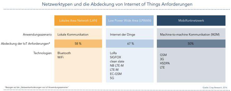 Netzwerktypen und die Abdeckung von IoT-Anforderungen