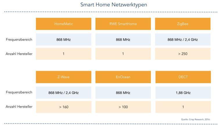 Smart Home Netzwerktypen