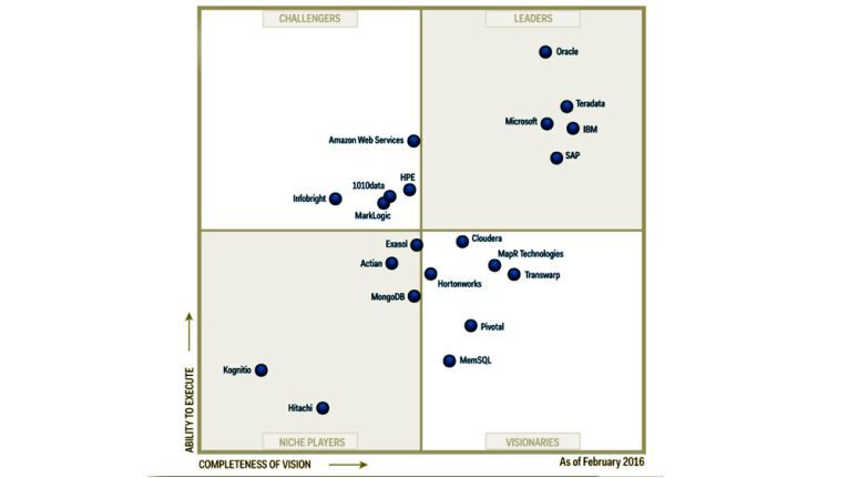 Im aktuellen Gartner Magic Quadrant für den Data-Warehouse-Bereich spielt Teradata zwar vorne mit, doch die Konkurrenz liegt eng zusammen und ist hochkarätig besetzt.
