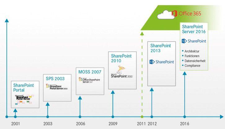 Den Ausgangspunkt für die Entwicklung des Sharepoint Server 2016 bildete eine Cloud-orientierte Infrastruktur.
