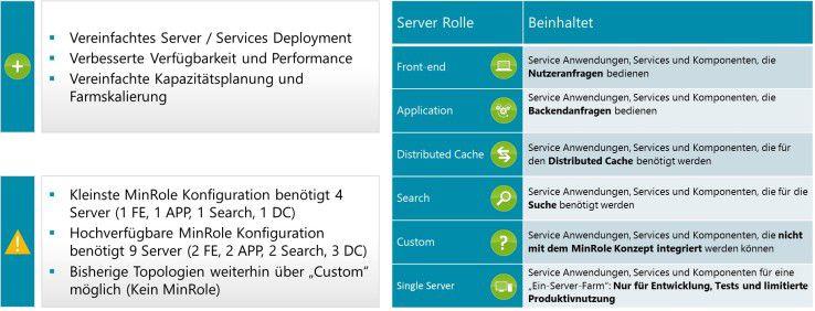 Neben zusätzlichen Funktionen soll der Sharepoint Server 2016 auch die Verwaltung und das Steuern einer Sharepoint-Umgebung deutlich vereinfachen.