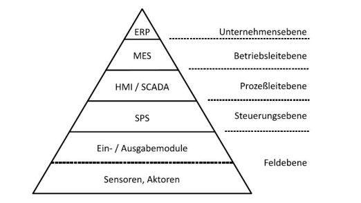 Mit Industrie 4.0 hat die klassische Automatisierungspyramide ausgedient.