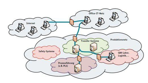 Die Netzwerksegmentierung erfordert im Industrie-4.0-Zeitalter neue Technologien.