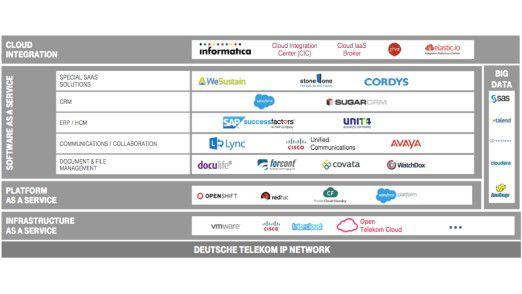 T-Systems deckt mit seinen Angeboten den gesamten Cloud-Stack über Partnerschaften ab.
