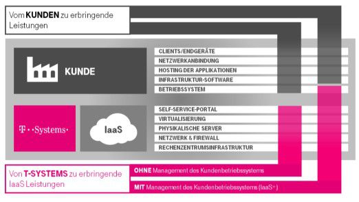 Bei der DSI vCloud setzt auch T-Systems auf das bekannte Shared-Responsibility Modell.