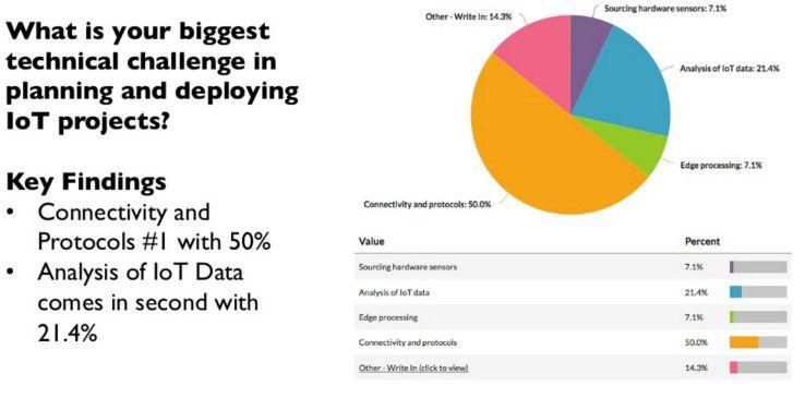 Konnektivität und Protokolle sind laut Umfrage die größte technische Herausforderung bei der Planung und Umsetzung eines IoT-Projekts.