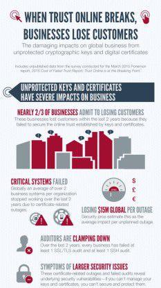 Unsichere digitale Zertifikate haben massive Auswirkungen für das Business, wie eine Untersuchung des Ponemon-Instituts ergab.