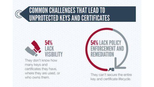 In vielen Unternehmen mangelt es an Transparenz und Richtlinien, wenn es um digitale Zertifikate geht.