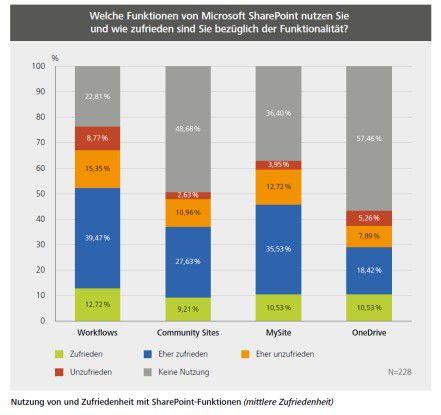 Nutzung von und Zufriedenheit mit SharePoint-Funktionen (mittlere Zufriedenheit)