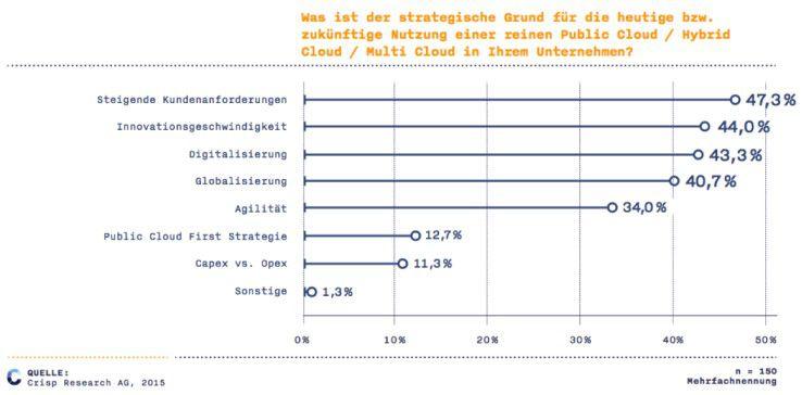 Der Kunde treibt deutsche Unternehmen in die Cloud
