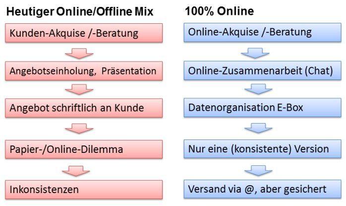 """Prozess-Transformation zu """"100% Online"""""""