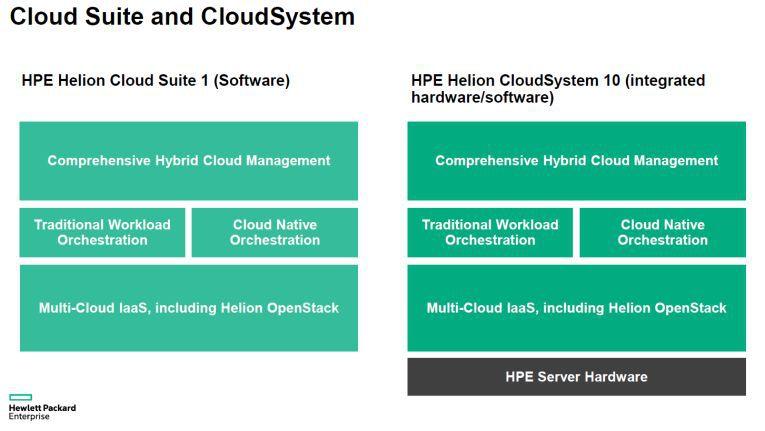 Die Helion Cloud Site und die Helion-CloudSystem-10-Lösung im Detail.