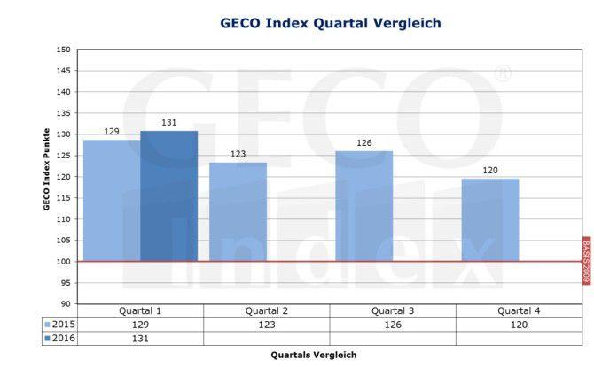 Mit einem Wert von 131 Punkten konnte der Geco-Freiberufler-Index im ersten Quartal dieses Jahres gegenüber dem Vorquartal um knapp zwei Prozent zulegen.