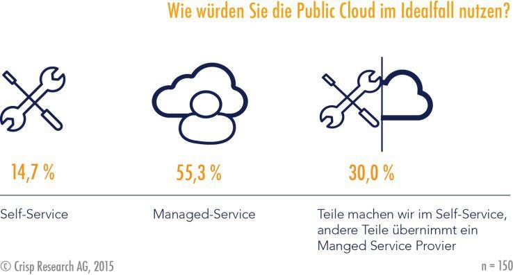 Mehr als die Hälfte der deutschen Unternehmen setzt in der Public Cloud auf Managed Services.