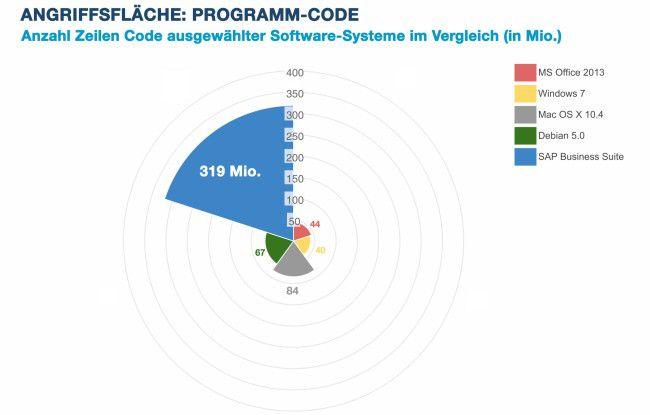 Über 300 Millionen Zeilen Programmcode in der SAP Business Suite bieten Übeltätern viel Angriffsfläche.