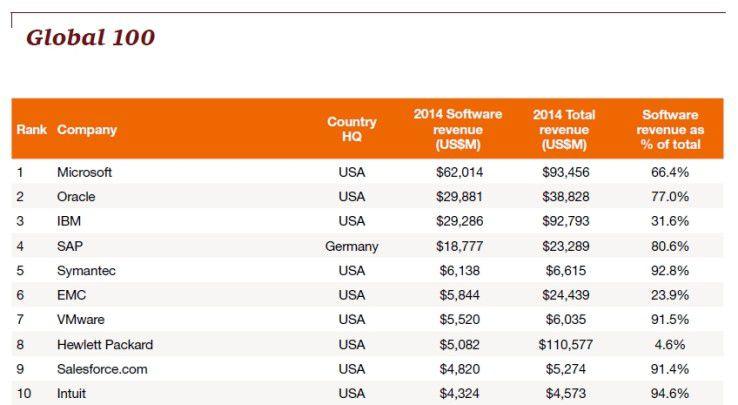 """An der Spitze des PwC-Rankings """"Global Software 100"""" für das Jahr 2014 stehen altbekannte Namen."""