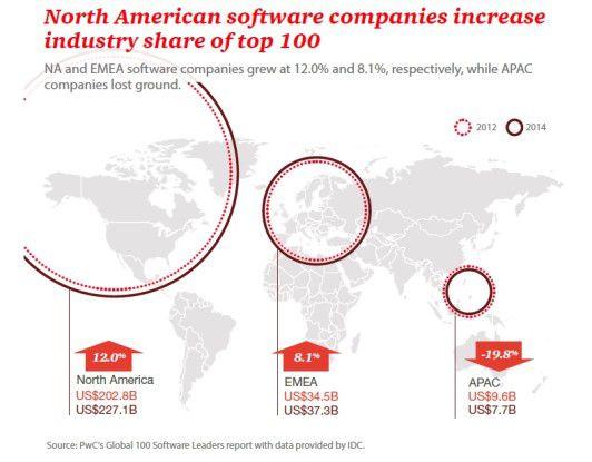 Die asiatischen Softwareanbieter verlieren an Boden, während die hersteller aus Nordamerika und Euro ihre Anteile am weltweiten Markt erhöhen konnten.