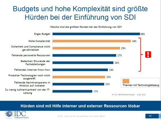 Budgets und hohe Komplexität sind die größten Hürden bei der Einführung von SDI