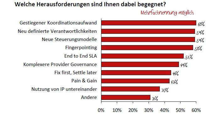 Abbildung 2: Gestiegener Koordinationsaufwand, neu zu definierende Verantwortlichkeiten sowie Steuerungsmodelle wurden jeweils von rund 60 Prozent aller Befragten genannt.