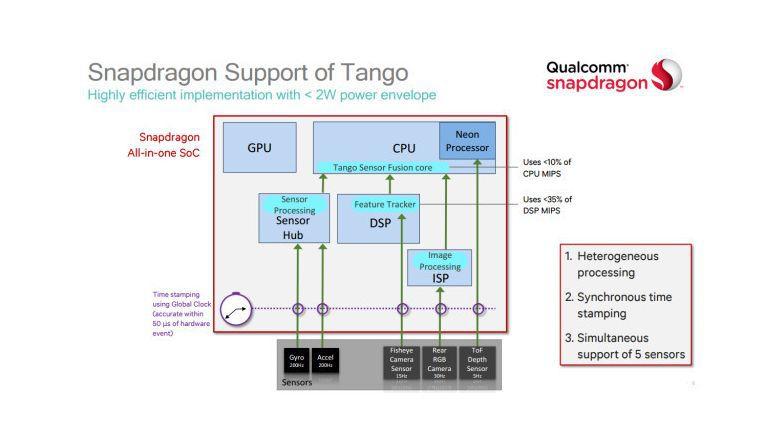 Snapdragon-Support für Googles Tango-Technologie