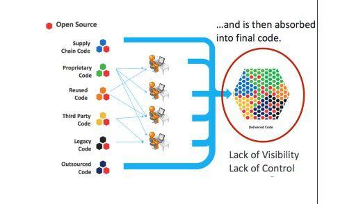 Open-Source-Code gelangt auf unterschiedliche Wege in Anwendungen, zum Beispiel über externe Open-Source-Repositories.
