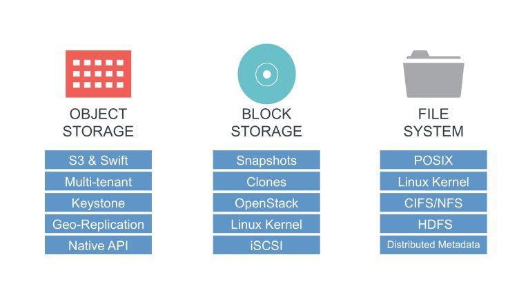 Ein zentrales Merkmal von Containern ist die Isolierung der Laufzeitumgebung und die Ressourcenkontrolle.