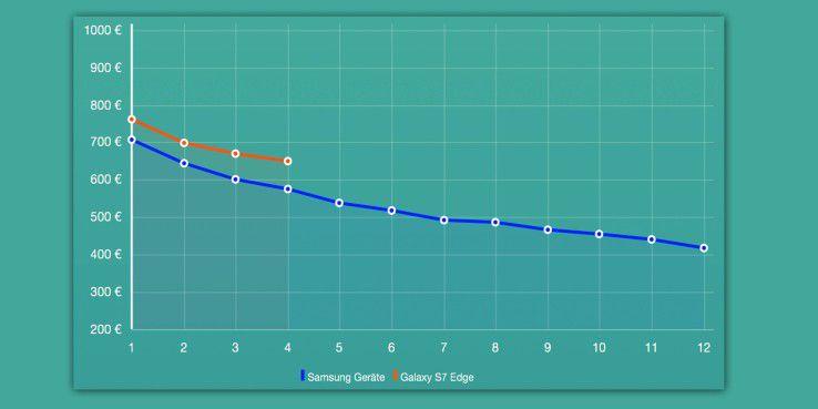 Das Samsung Galaxy S7 Edge liegt deutlich über dem Durchschnitt.