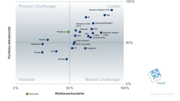 Im Segment IaaS - Managed Private Cloud hält T-Systems die Pole Position, gefolgt von IBM, Cancom und BT.