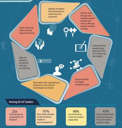 Unternehmen, die am stärksten vom IoT profitieren, stimmen ihre Strategie besser als Mitbewerber auf diese Technologie ab und entwickeln darauf zugeschnittene Geschäftsmodelle und Produktangebote.