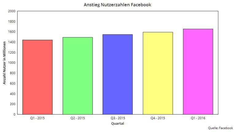Facebook-Nutzerahlen 2015 und Anfang 2016