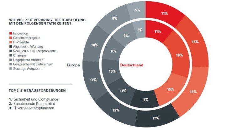 Mit diesen Aktivitäten beschäftigen sich deutsche und europäische IT-Abteilungen aus mittelständischen Unternehmen