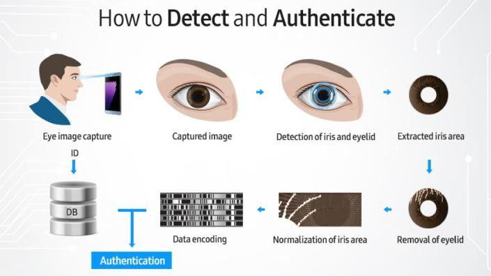 Die biometrischen Daten werden gespeichert und beim Entsperren mit den Informationen des Iris-Scanner verglichen.