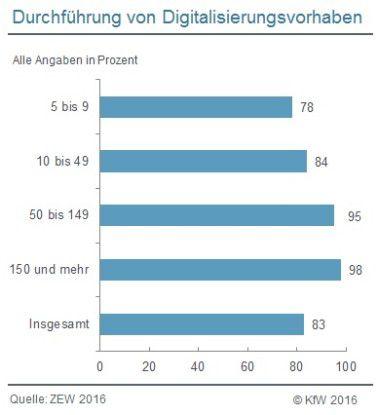 83 Prozent der mittelständischen Unternehmen haben in den Jahren 2013 bis 2015 Digitalisierungsvorhaben durchgeführt - teilweise jedoch mit überschaubaren Umfang.
